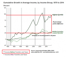 CBO-income-before4-19.png (550×471)
