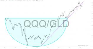 slopechart_QQQ/GLD.jpg