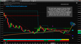 Silver Sets Up A Long-Term Wave B Bottom – Technical Traders Ltd.