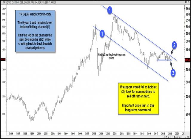 commodity-index-testing-important-support-in-falling-channel-may-7.jpg (915×670)