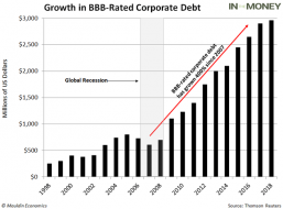 Growth-In-BBB-Debt.png (630×464)