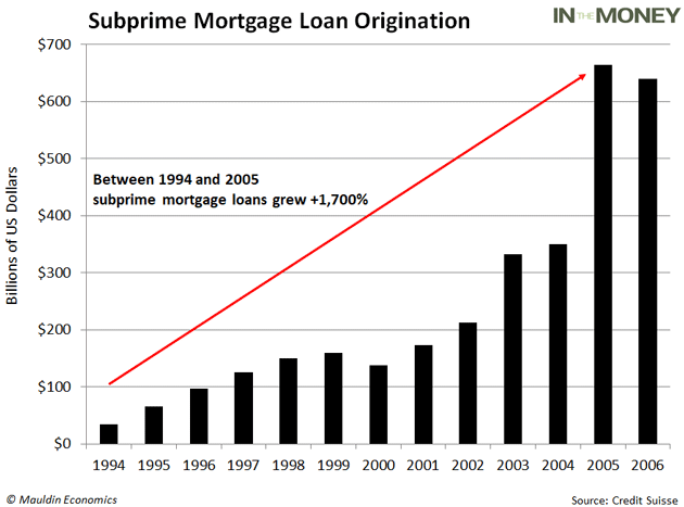 Subprime-Mortgage-Originations.png (630×467)