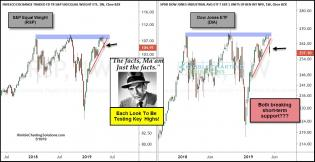 joefriday-dow-and-spy-triple-topping-and-breaking-support-may-10.jpg (1241×642)