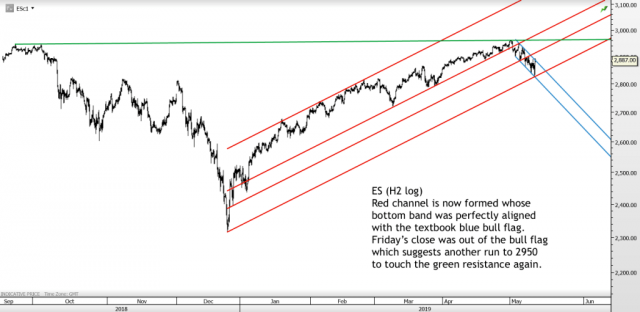 May 12, 2019 – Trading Channels