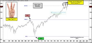 dow-tripe-top-at-fib-261-level-may-9.jpg (1566×730)
