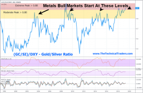Our Long-Anticipated Gold Momentum Rally Begins – Technical Traders Ltd.