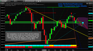 Markets Rally Hard – Is The Volatility Move Over? – Technical Traders Ltd.