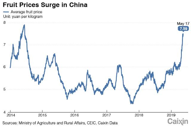 Investing in Chinese Stocks—投资大中华地区股市: Chinese Demand Fruit Freedom as Prices Soar