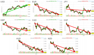 Eye Opening Currency Charts – Why Metals Are Falling – Technical Traders Ltd.
