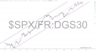 slopechart_$SPX/FR:DGS30.jpg