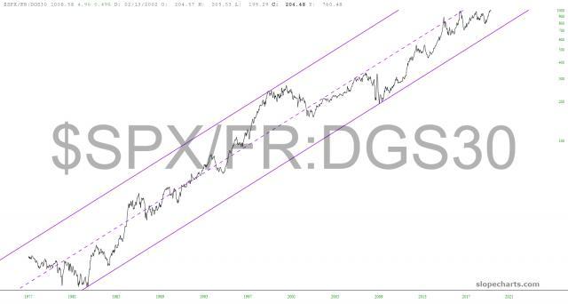 slopechart_$SPX/FR:DGS30.jpg