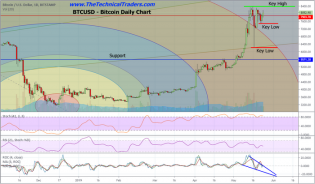 Bitcoin Stalls Near $8100 – Technical Traders Ltd.