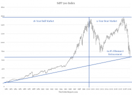 s&p500 18yr bull market.png (1024×739)