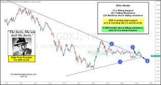 joe-friday-gdx-could-start-strong-rally-here-may-31-1.jpg (1553×824)