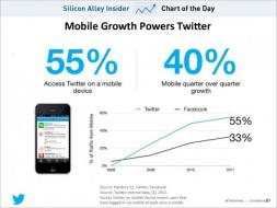 chart of the day, twitter mobile advantage, july 2012