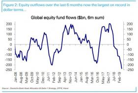 global equity outflows.jpg (718×485)