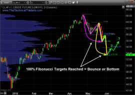 Fibonacci Support May Signal Bounce in Oil & Equities – Technical Traders Ltd.