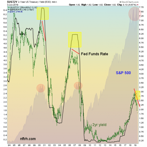 2 year yield, spx, fed funds