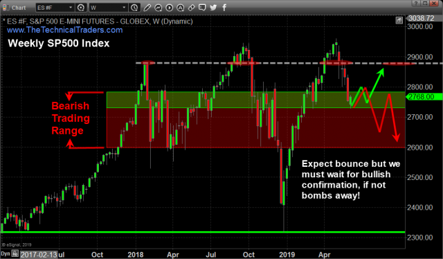 Second Half of 2019 – Expect The Unexpected – Technical Traders Ltd.