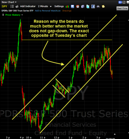 SPY-gap-down-chart-of-the-day