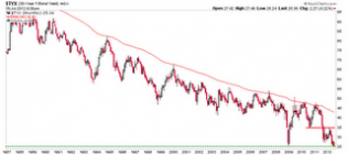 Biiwii TA and Commentary: No more room for yields to fall...