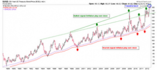 Biiwii TA and Commentary: Another view of the long bond...
