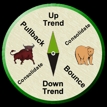 Stock-Market-Compass-Full-Uptrend
