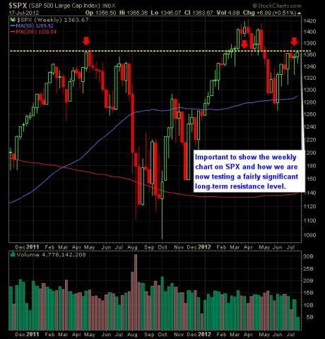 SP Market Analysis 7-18-12