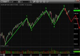 Stock Market Elliott Wave Count Chart Pattern Trading