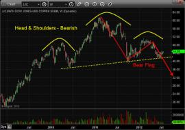 Copper Chart Pattern Trading