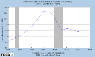 Graph of S&P Case-Shiller 20-City Home Price Index
