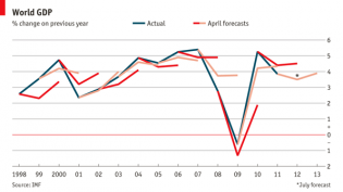 IMF Forecasts.png