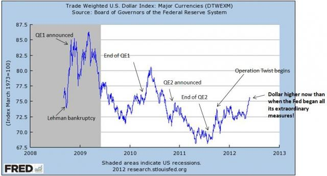 dollar index since lehman.JPG