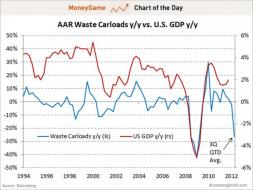 chart of the day, us garbage indicator, july 2012