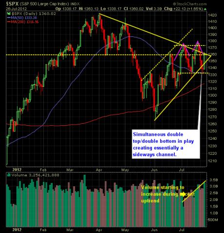 SP Market Analysis 7-27-12