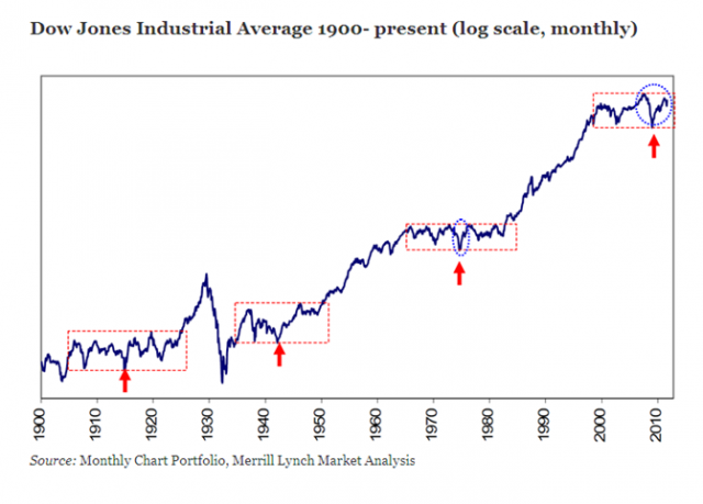 http://rpseawright.files.wordpress.com/2012/07/secular-bear-markets.png