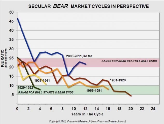 Bear Markets In Perspective.jpg (725×549)