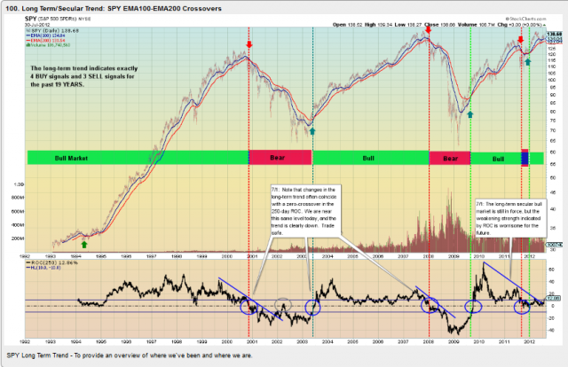 SPY Long Term Trend - Nf6's library