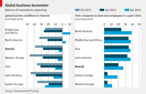 Daily chart: Global business barometer | The Economist