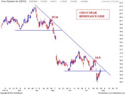 CISCO Resistance levels | Nifty charts and latest market updates