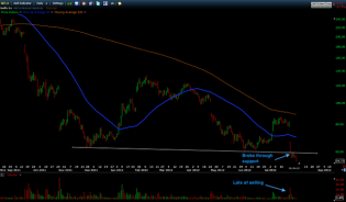 Trading Blues: Shorted NFLX