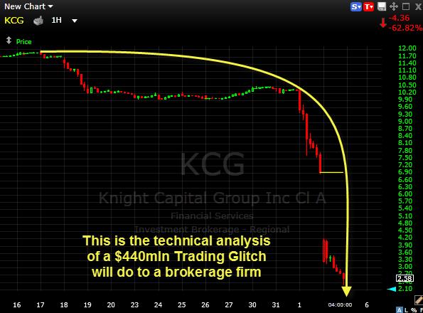 Knight Capital KCG