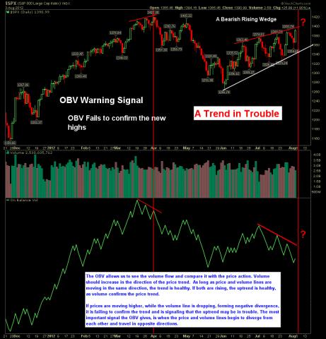 The Chart Pattern Trader - Ron Walker - Public ChartList - StockCharts.com