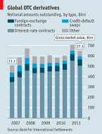 Global OTC derivatives | The Economist