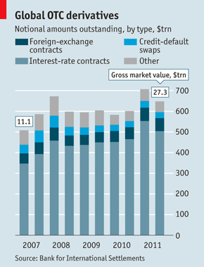 Global OTC derivatives | The Economist
