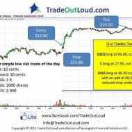Photo: Easiest trade of the day: MS long