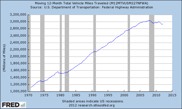 Graph of Moving 12-Month Total Vehicle Miles Traveled