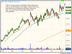 $EQIX chart