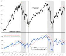 ECRI+Weekly+Leading+Index.png (894×758)