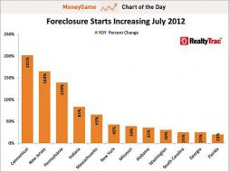 chart of the day, 10 states where foreclosure starts climbed the most in July, aug 2012
